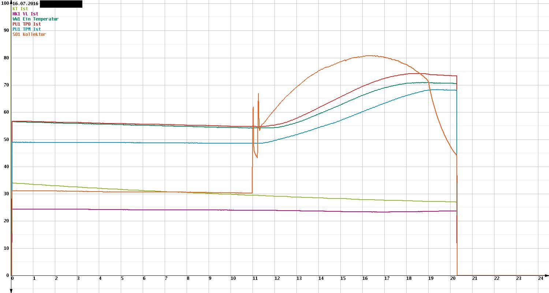 oekofen_diagramm
